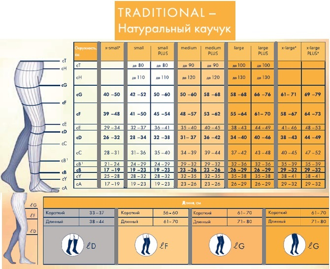 Компрессионные чулки от варикоза SIGVARIS MEDICAL TRADITIONAL 3 класс компрессии открытый носок (мысок) для женщин и мужчин 30% КАУЧУКА таблица размеров