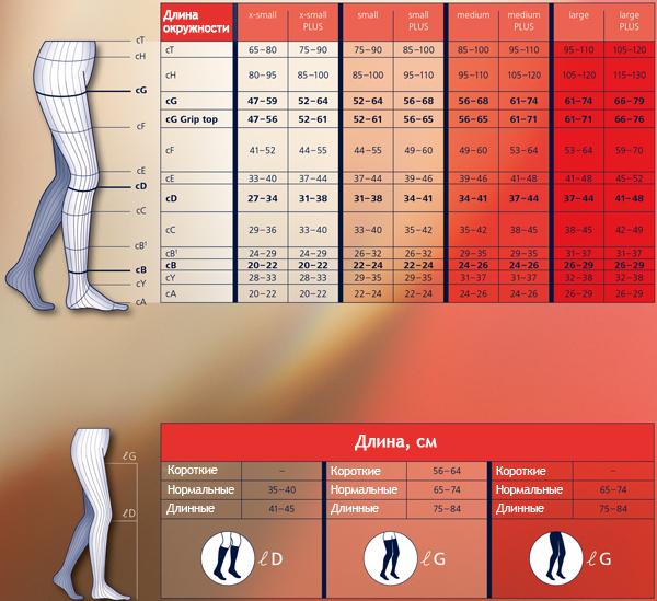 Компрессионные колготы (трико) от варикоза SIGVARIS MEDICAL TRADITIONAL 2 класс компрессии открытый носок (мысок) для мужчин 30% КАУЧУК таблица размеров