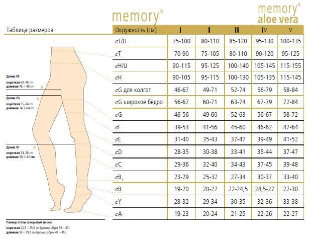 Таблица размеров Женские компрессионные колготы MEMORY OFA BAMBERG 2 класс компрессии с закрытым носком