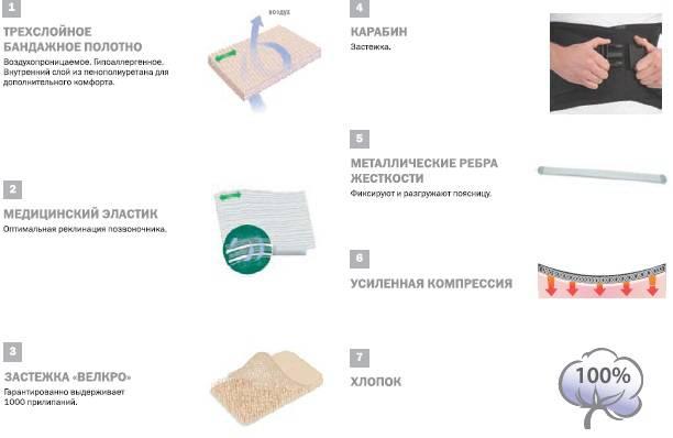 Корсет ортопедический грудопоясничный женский Evolution Тривес Т-1502/35