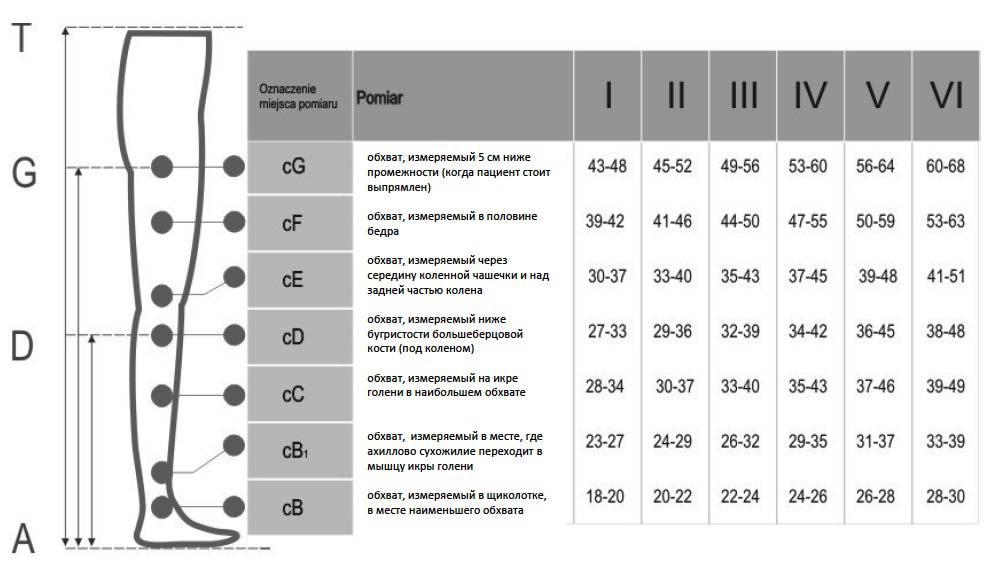 Медицинские компрессионные гольфы для женщин и мужчин Pani Teresa Premium первого класса компрессии с открытым и закрытым носком (мыском) размерная таблица