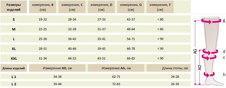 КОМПРЕССИОННЫЕ ГОЛЬФЫ MEDI DUOMED® таблица размеров