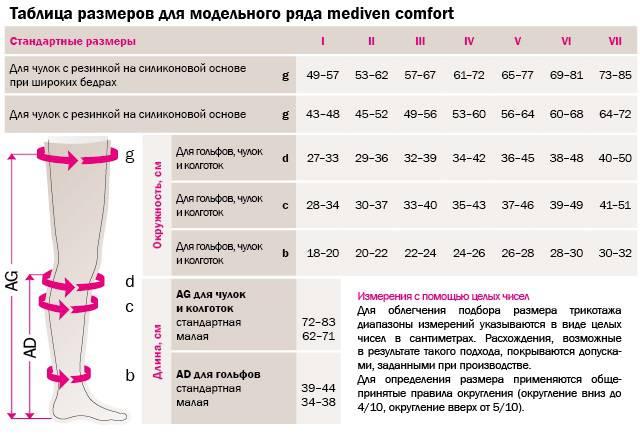 Компрессионные чулки Mediven® comfort таблица размеров