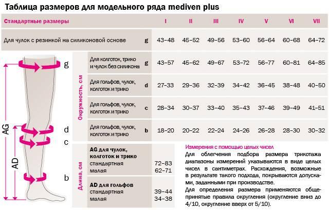 Компрессионные колготы Mediven® plus таблица размеров