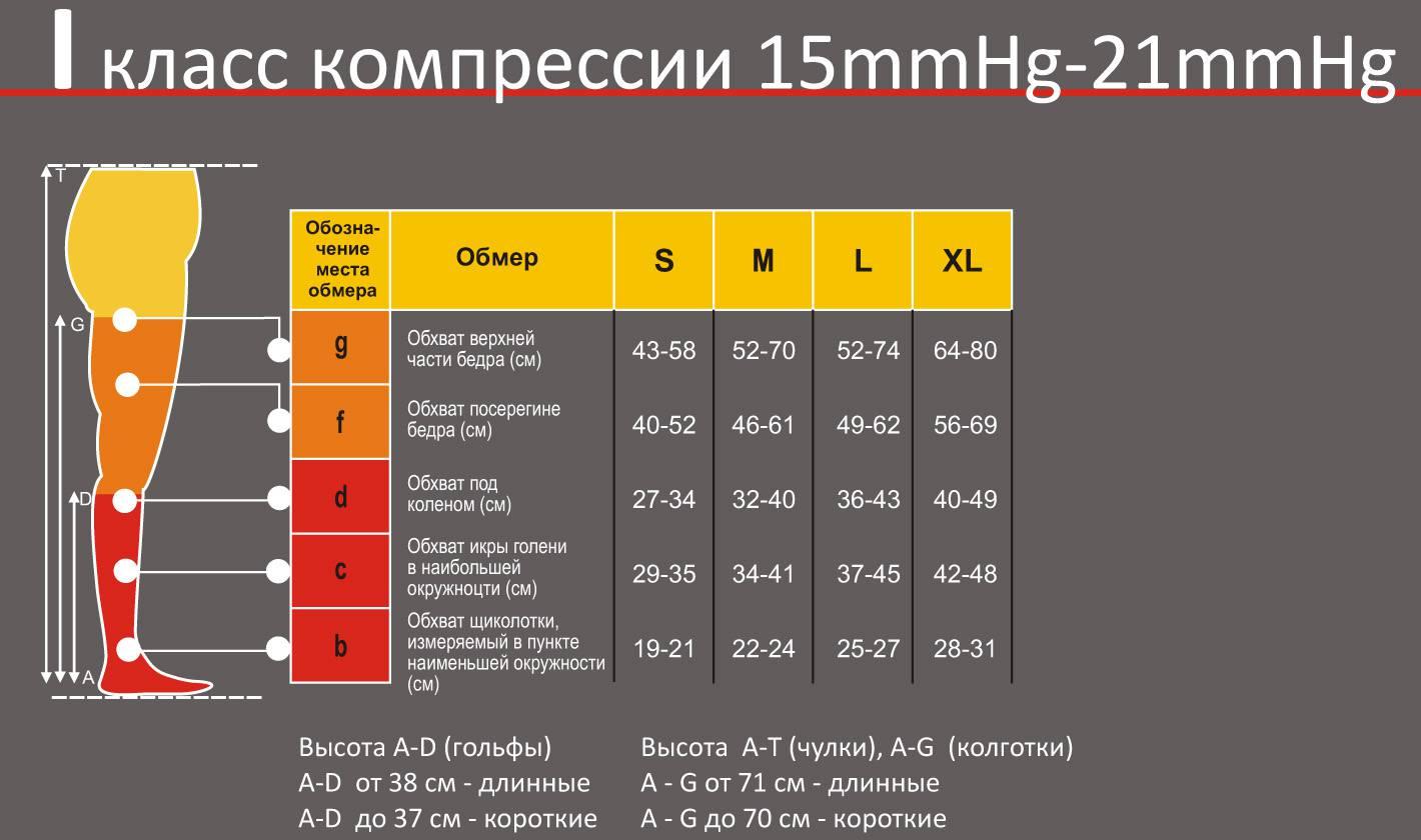 Компрессионные колготки Pani Teresa 1 класс компрессии таблица размеров