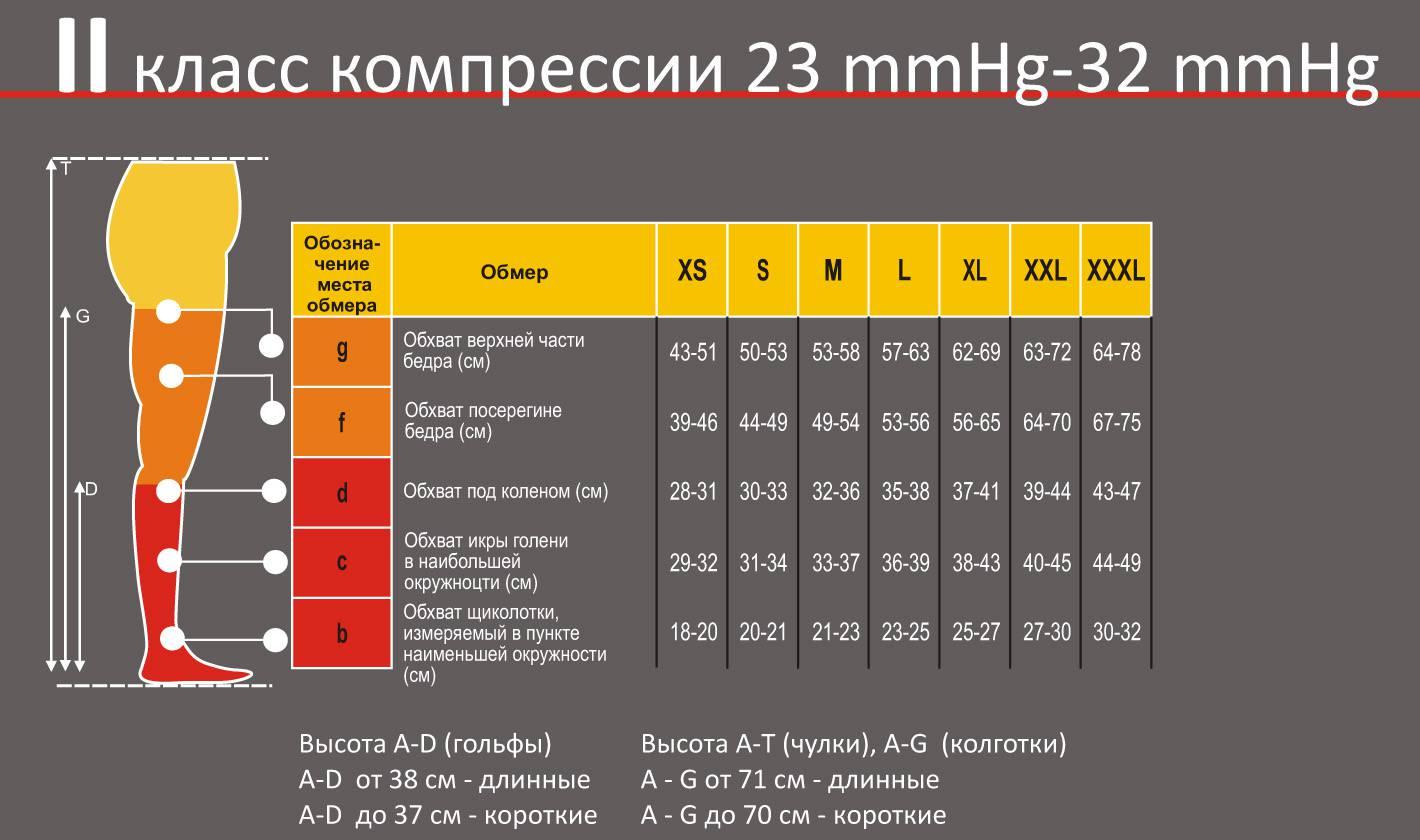 Компрессионные колготки Pani Teresa 2 класс компрессии размерная таблица