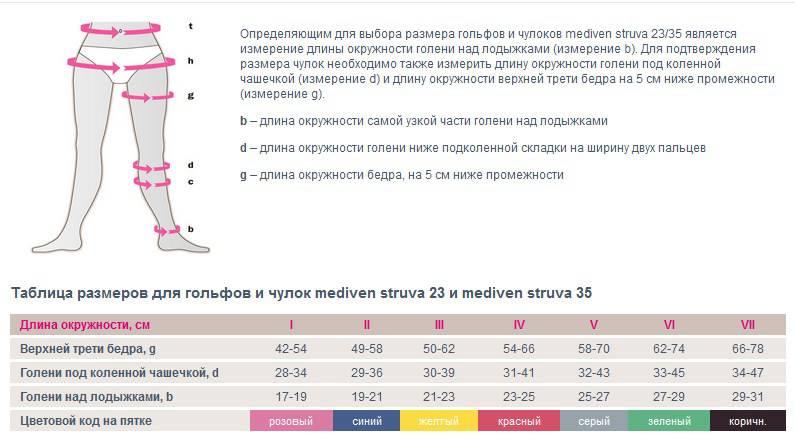 Антиэмболические (антитромбозные) чулки MEDIVEN struva 23 для родов и операций 2 класс компрессии с открытым носком для женщин и мужчин размерная таблица