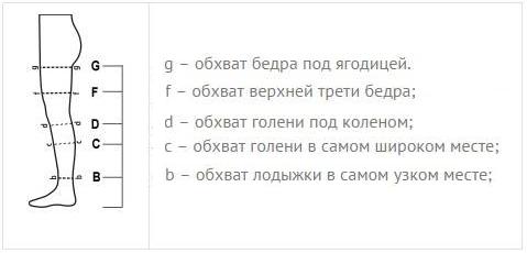 Снятие мерок для компрессионного трикотажа RxFit medist.com.ua