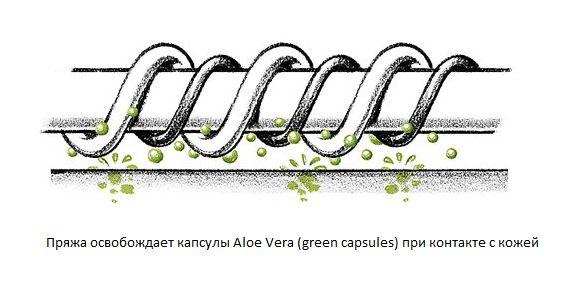 Женские компрессионные колготы MEMORY Aloe Vera OFA BAMBERG для сухой кожи 2 класс компрессии с закрытым носком - Капсули алое вера