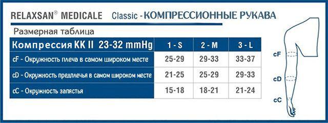 Размерная таблица медицинский компрессионный рукав до запястья на текстильной застежке (липучке) c фиксирующей эластичной лентой Relaxsan Medicale Classic 2 класс компрессии