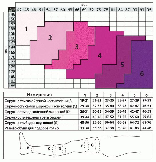 Размерная таблица Медицинские компрессионные чулки для женщинTiana (Италия) второго класса компрессии с закрытым носком