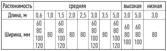 Медицинский эластичный бинт Тонус Эласт 9512 - 76 грн таблица