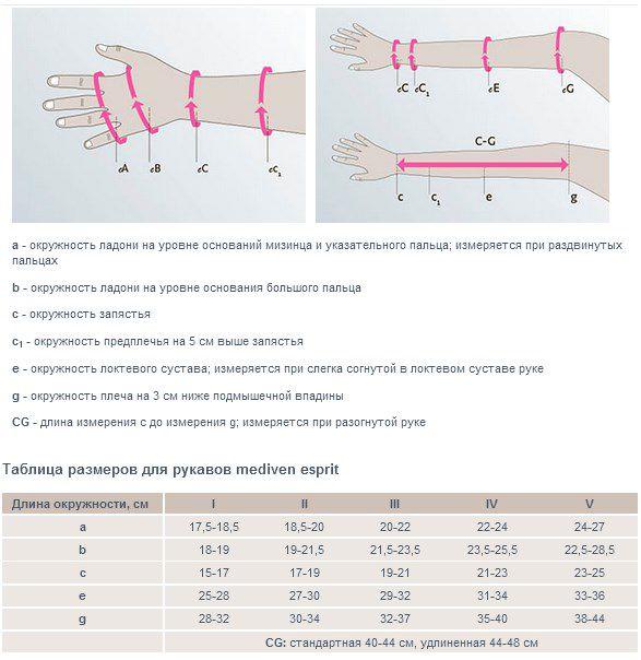 Размерная таблица Компрессионный рукав mediven esprit 2 класс компрессии