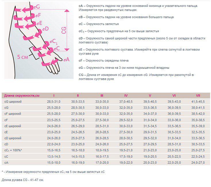 Размерная таблица Компрессионный комбинированный рукав mediven harmony 2 класс компрессии с фиксацией на большом пальце