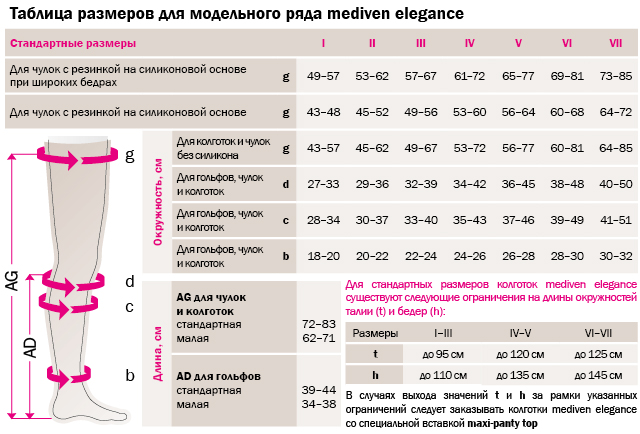 таблица размеров женские тонкие прозрачные медицинские компрессионные чулкиПОД ПОЯС БЕЗ РЕЗИНКИmedi mediven elegance