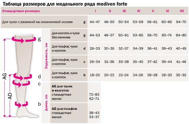 ПРИ СИЛЬНЫХ ОТЕКАХ И ЛИМФЕДЕМЕ компрессионные чулки под пояс без резинки MEDIVEN FORTE medi 3 класс компрессии с открытым носком для женщин и мужчин