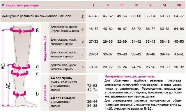 Компрессионные чулки MEDIVEN ELEGANCE 2 класс таблица размеров
